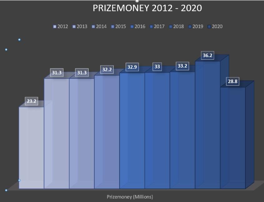 prizemoney